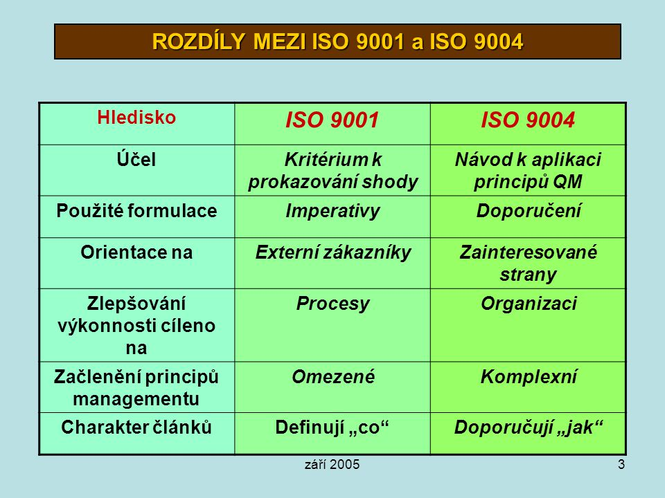 září 20053 ROZDÍLY MEZI ISO 9001 a ISO 9004 Hledisko ISO 9001ISO 9004 ÚčelKritérium k prokazování shody Návod k aplikaci principů QM Použité formulace