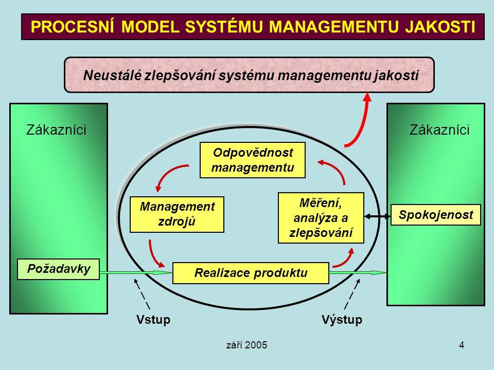září 20054 PROCESNÍ MODEL SYSTÉMU MANAGEMENTU JAKOSTI Odpovědnost managementu Měření, analýza a zlepšování Realizace produktu Management zdrojů Zákazn