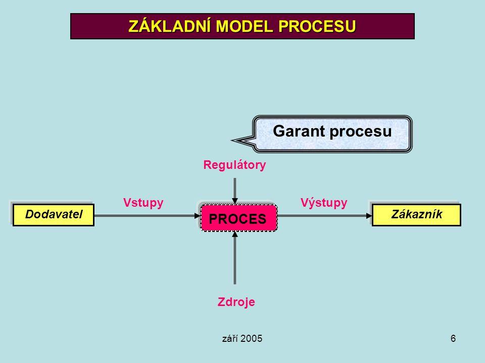 září 20056 ZÁKLADNÍ MODEL PROCESU PROCES DodavatelZákazník VstupyVýstupy Regulátory Zdroje Garant procesu