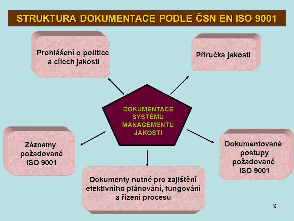 září 20059 STRUKTURA DOKUMENTACE PODLE ČSN EN ISO 9001 DOKUMENTACE SYSTÉMU MANAGEMENTU JAKOSTI Prohlášení o politice a cílech jakosti Příručka jakosti