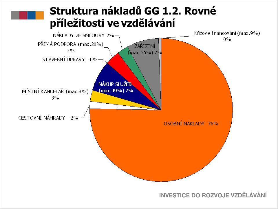 Struktura nákladů GG 1.2. Rovné příležitosti ve vzdělávání