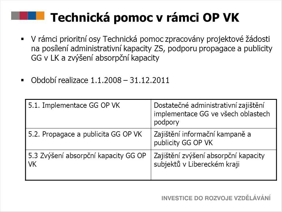 Technická pomoc v rámci OP VK  V rámci prioritní osy Technická pomoc zpracovány projektové žádosti na posílení administrativní kapacity ZS, podporu p