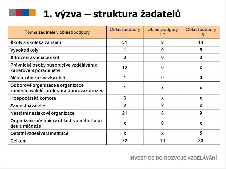 1. výzva – struktura žadatelů Forma žadatele v oblasti podpory Oblast podpory 1.1 Oblast podpory 1.2 Oblast podpory 1.3 Školy a školská zařízení 31814