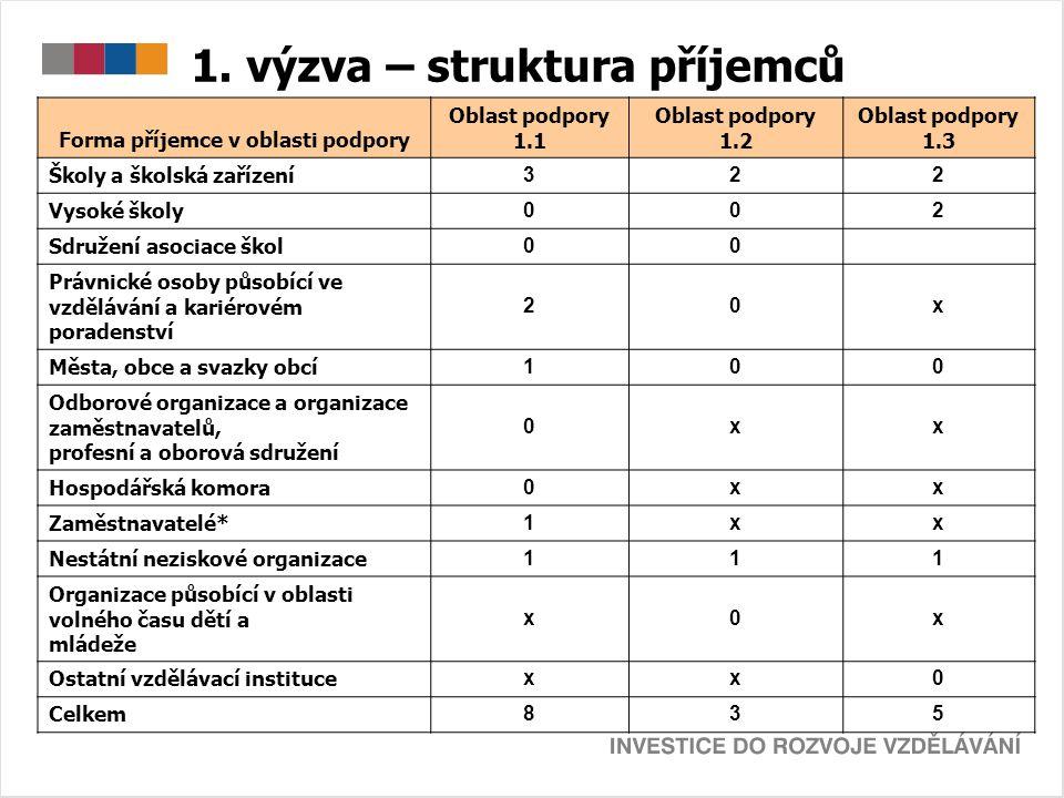 1. výzva – struktura příjemců Forma příjemce v oblasti podpory Oblast podpory 1.1 Oblast podpory 1.2 Oblast podpory 1.3 Školy a školská zařízení 322 V