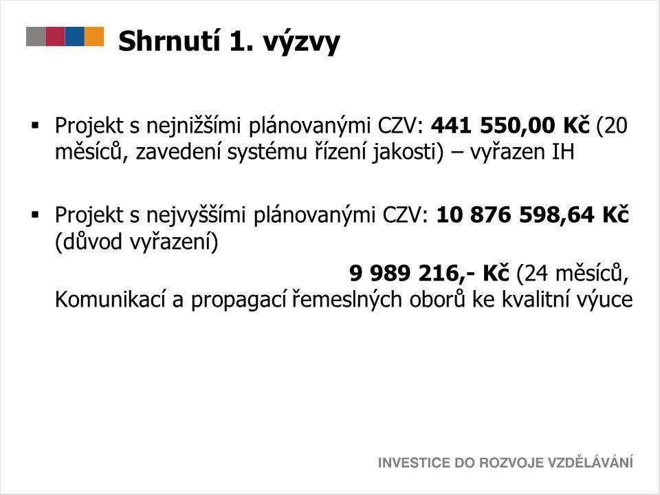 Shrnutí 1. výzvy  Projekt s nejnižšími plánovanými CZV: 441 550,00 Kč (20 měsíců, zavedení systému řízení jakosti) – vyřazen IH  Projekt s nejvyšším