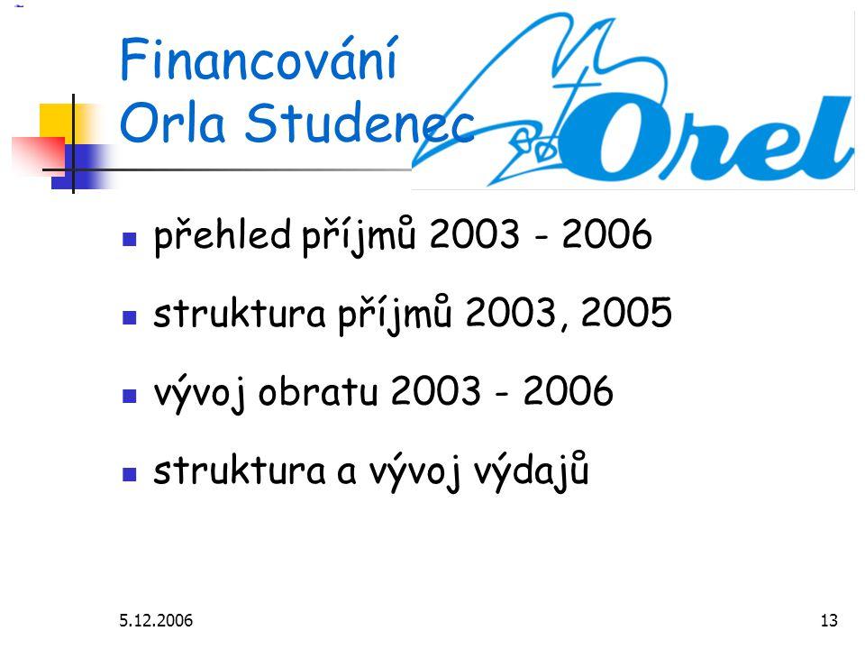 5.12.200613 Financování Orla Studenec přehled příjmů 2003 - 2006 struktura příjmů 2003, 2005 vývoj obratu 2003 - 2006 struktura a vývoj výdajů