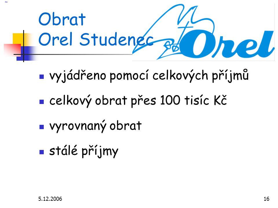 5.12.200616 Obrat Orel Studenec vyjádřeno pomocí celkových příjmů celkový obrat přes 100 tisíc Kč vyrovnaný obrat stálé příjmy