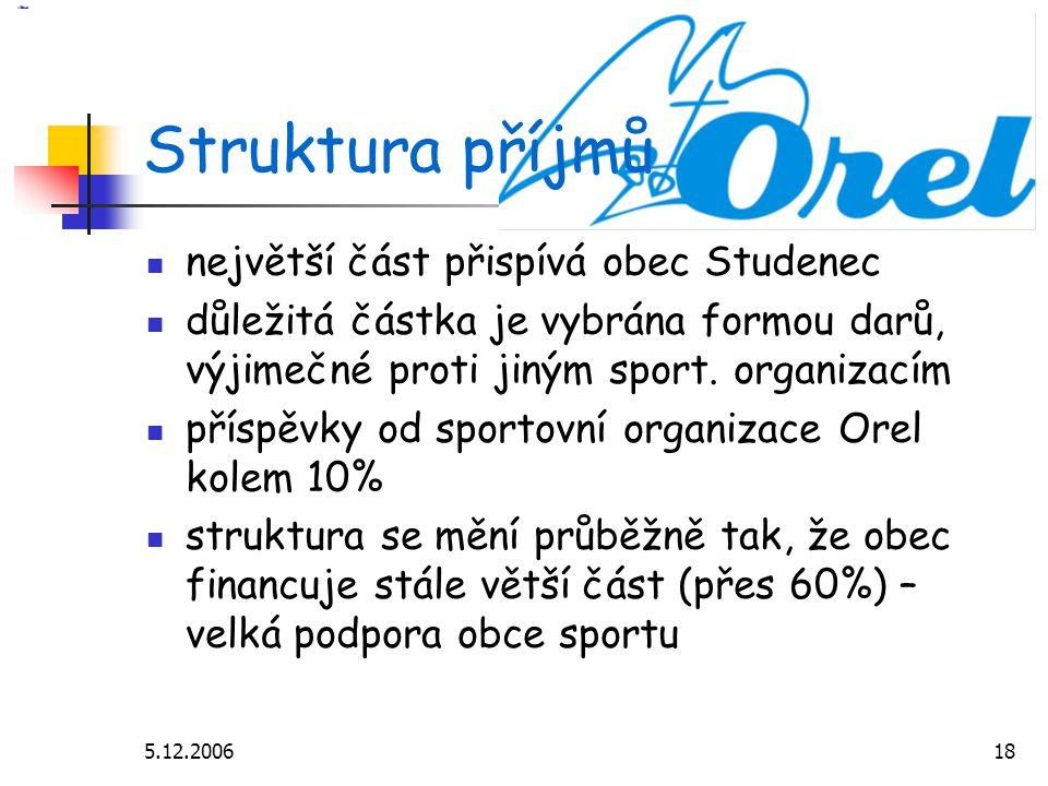 5.12.200618 Struktura příjmů největší část přispívá obec Studenec důležitá částka je vybrána formou darů, výjimečné proti jiným sport.