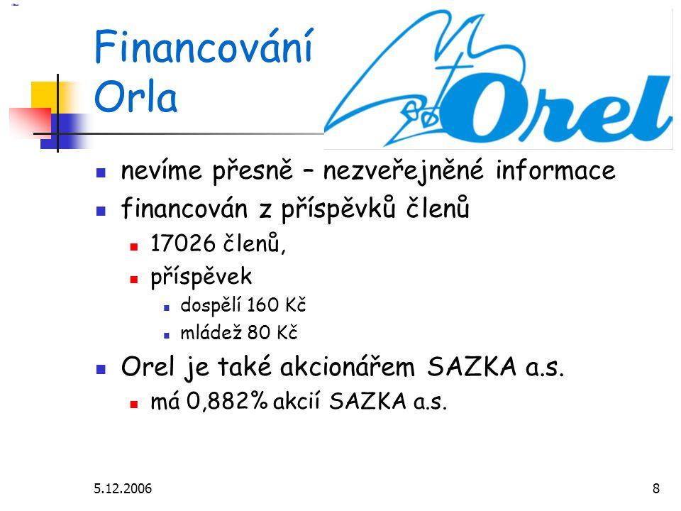 5.12.20068 Financování Orla nevíme přesně – nezveřejněné informace financován z příspěvků členů 17026 členů, příspěvek dospělí 160 Kč mládež 80 Kč Orel je také akcionářem SAZKA a.s.