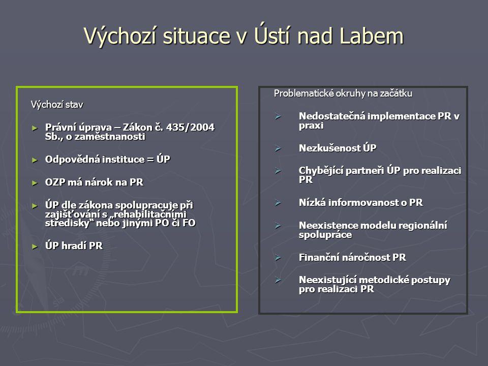 Výchozí situace v Ústí nad Labem Výchozí stav ► Právní úprava – Zákon č. 435/2004 Sb., o zaměstnanosti ► Odpovědná instituce = ÚP ► OZP má nárok na PR