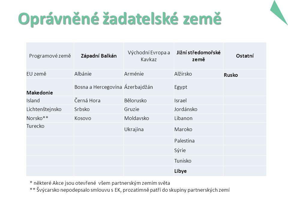 Oprávněné žadatelské země Programové zeměZápadní Balkán Východní Evropa a Kavkaz Jižní středomořské země Ostatní EU zeměAlbánieArménieAlžírsko Rusko Makedonie Bosna a HercegovinaÁzerbajdžánEgypt IslandČerná HoraBěloruskoIsrael LichtenštejnskoSrbskoGruzieJordánsko Norsko**KosovoMoldavskoLibanon Turecko UkrajinaMaroko Palestina Sýrie Tunisko Libye 5 * některé Akce jsou otevřené všem partnerským zemím světa ** Švýcarsko nepodepsalo smlouvu s EK, prozatimně patří do skupiny partnerských zemí