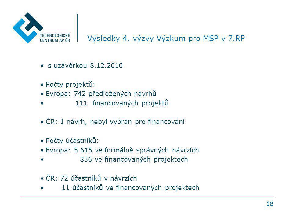 18 Výsledky 4. výzvy Výzkum pro MSP v 7.RP s uzávěrkou 8.12.2010 Počty projektů: Evropa: 742 předložených návrhů 111 financovaných projektů ČR: 1 návr