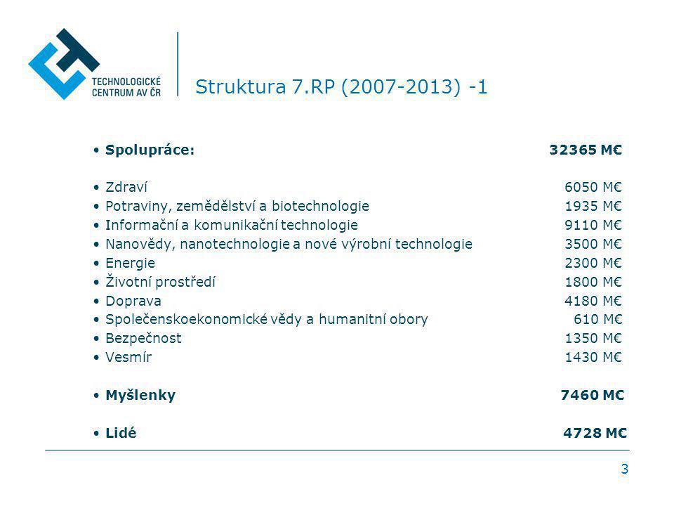 3 Struktura 7.RP (2007-2013) -1 Spolupráce: 32365 M€ Zdraví 6050 M€ Potraviny, zemědělství a biotechnologie 1935 M€ Informační a komunikační technolog