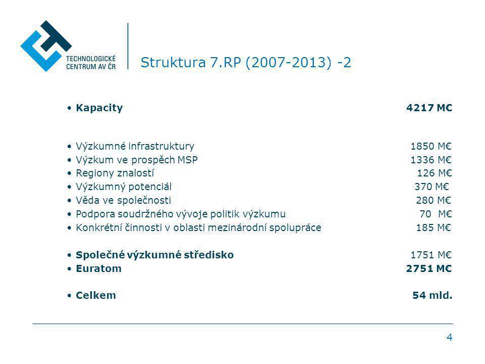 4 Struktura 7.RP (2007-2013) -2 Kapacity 4217 M€ Výzkumné infrastruktury 1850 M€ Výzkum ve prospěch MSP 1336 M€ Regiony znalostí 126 M€ Výzkumný potenciál 370 M€ Věda ve společnosti 280 M€ Podpora soudržného vývoje politik výzkumu 70 M€ Konkrétní činnosti v oblasti mezinárodní spolupráce 185 M€ Společné výzkumné středisko 1751 M€ Euratom 2751 M€ Celkem 54 mld.