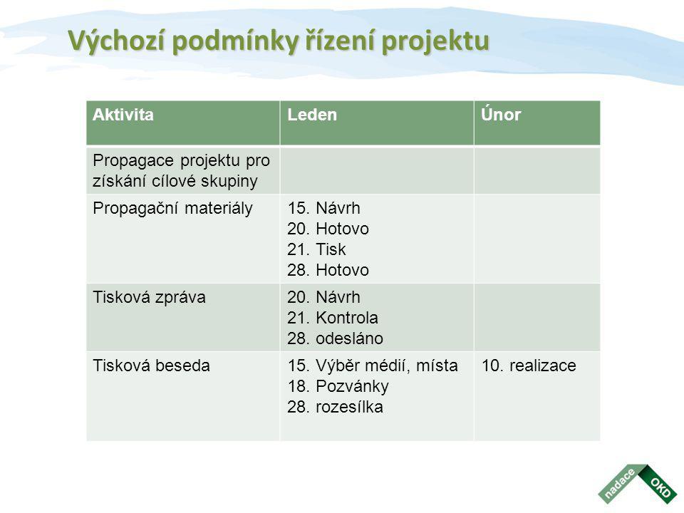 Výchozí podmínky řízení projektu AktivitaLedenÚnor Propagace projektu pro získání cílové skupiny Propagační materiály15. Návrh 20. Hotovo 21. Tisk 28.