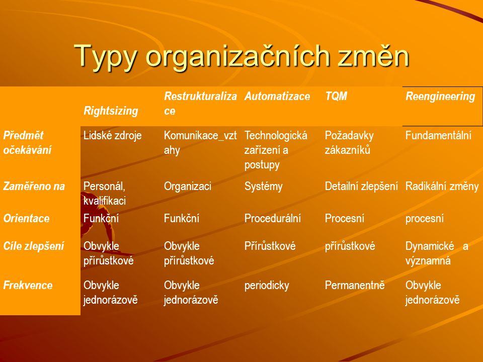 Změna v organizaci Co znamená změna z pohledu psychologie.