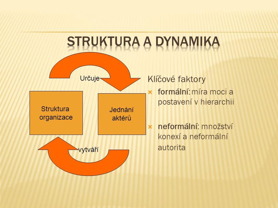 Klíčové faktory  formální: míra moci a postavení v hierarchii  neformální: množství konexí a neformální autorita Struktura organizace Jednání aktérů Určuje vytváří