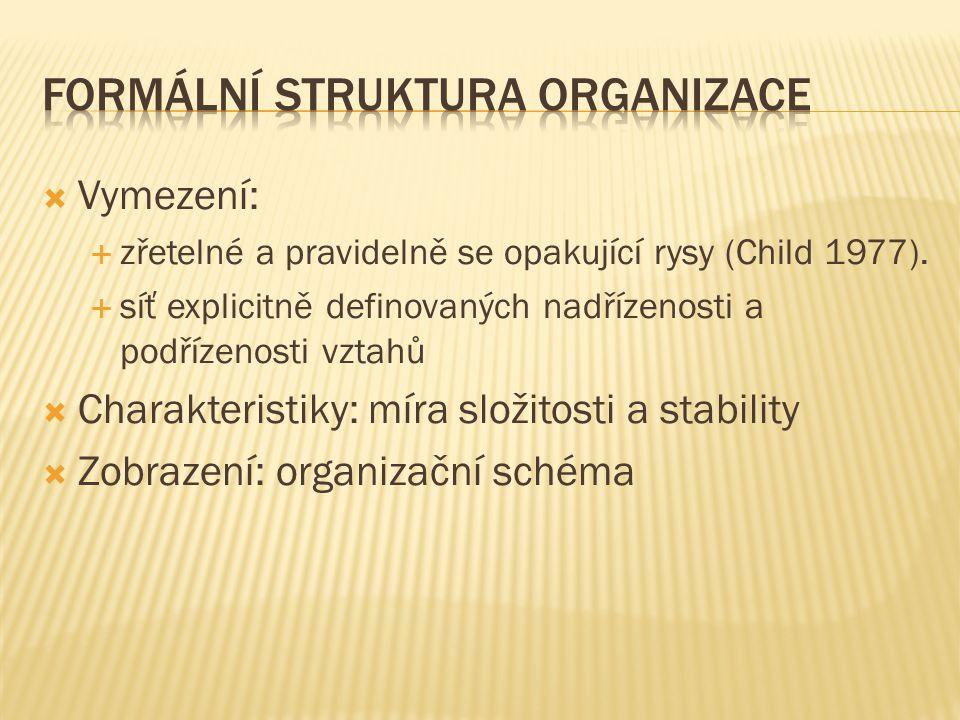  Jak byste popsali neformální strukturu organizace.