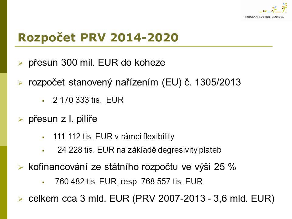 Rozpočet PRV 2014-2020  přesun 300 mil.EUR do koheze  rozpočet stanovený nařízením (EU) č.