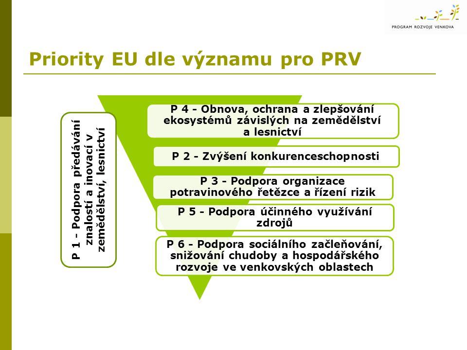 Priority EU dle významu pro PRV P 6 - Podpora sociálního začleňování, snižování chudoby a hospodářského rozvoje ve venkovských oblastech P 2 - Zvýšení konkurenceschopnosti P 4 - Obnova, ochrana a zlepšování ekosystémů závislých na zemědělství a lesnictví P 3 - Podpora organizace potravinového řetězce a řízení rizik P 5 - Podpora účinného využívání zdrojů P 1 - Podpora předávání znalostí a inovací v zemědělství, lesnictví