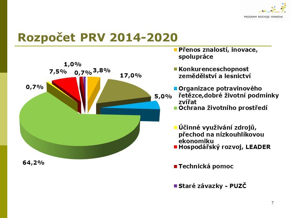 Rozpočet PRV 2014-2020 7