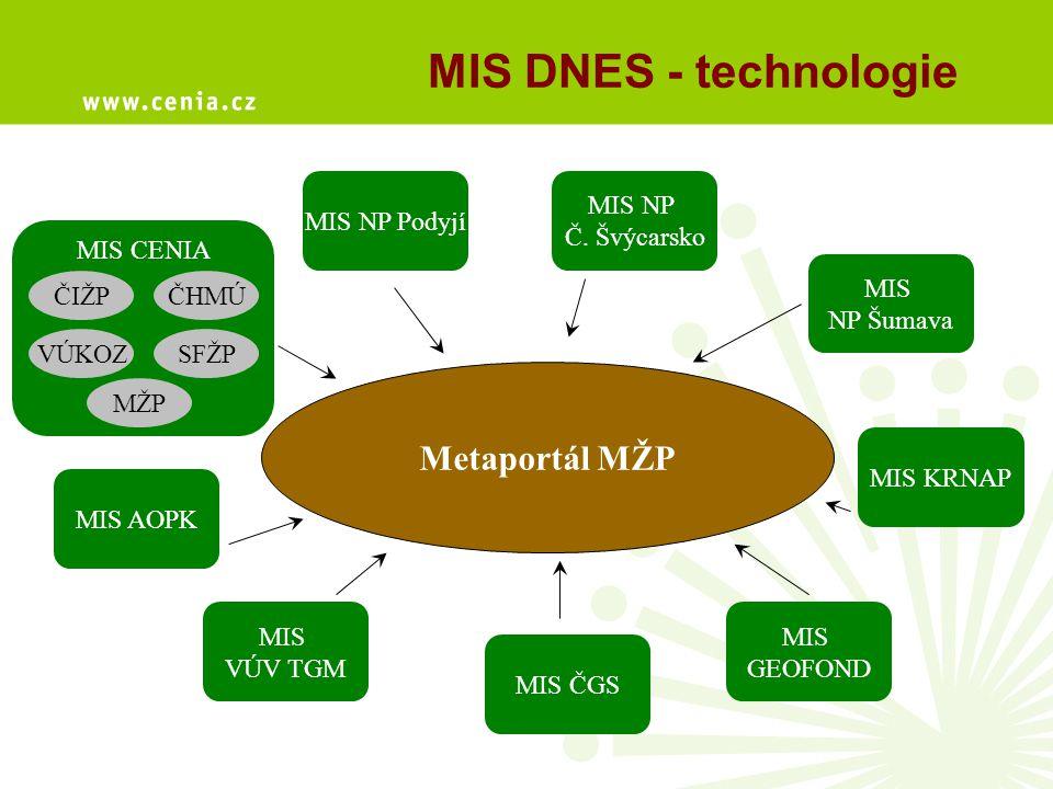 MIS DNES - Organizace MŽP financování projektu CENIA provoz Metaportálu provoz vlastního serveru MIS implementace mezinárodních standardů (ISO, INSPIRE) aktualizace metadatového profilu CENIA školení a uživatelská podpora resortní organizace provoz vlastního serveru MIS aktualizace vlastních metazáznamů dodržování profilu CENIA (povinných položek) jako minimálního záznamu