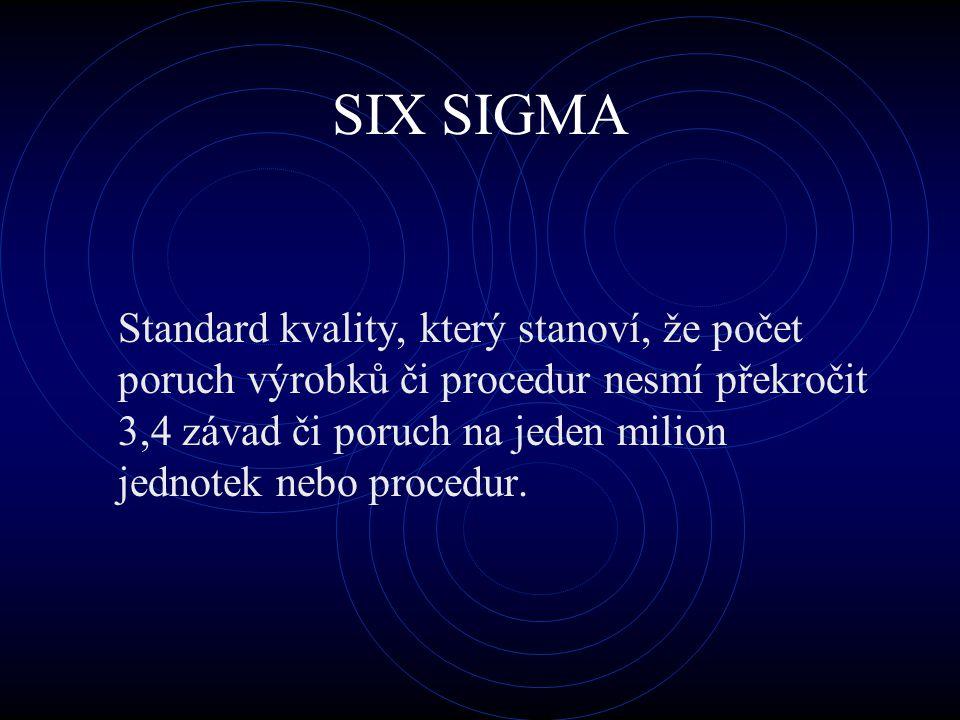 SIX SIGMA Standard kvality, který stanoví, že počet poruch výrobků či procedur nesmí překročit 3,4 závad či poruch na jeden milion jednotek nebo proce