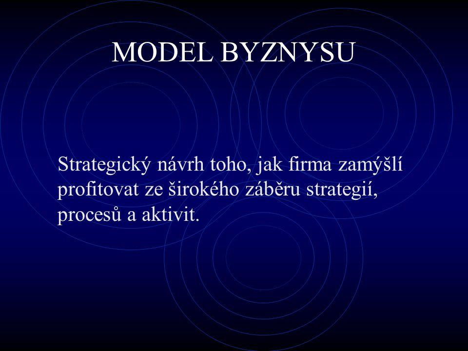 MODEL BYZNYSU Strategický návrh toho, jak firma zamýšlí profitovat ze širokého záběru strategií, procesů a aktivit.