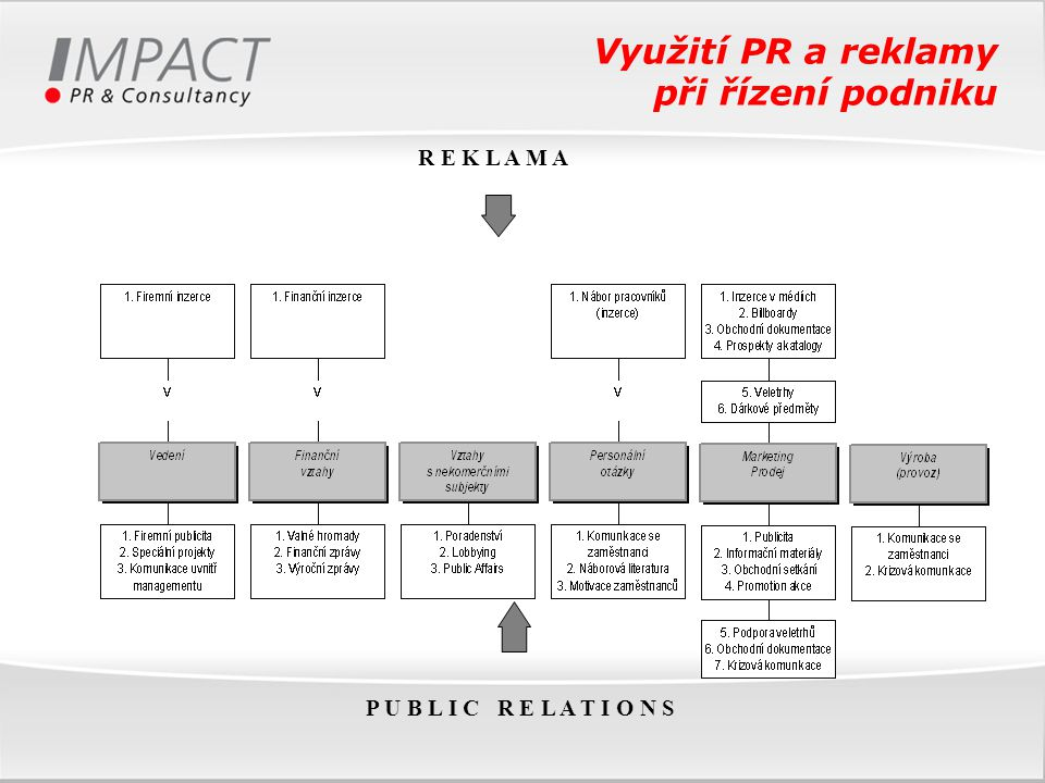 Využití PR a reklamy při řízení podniku P U B L I C R E L A T I O N S R E K L A M A