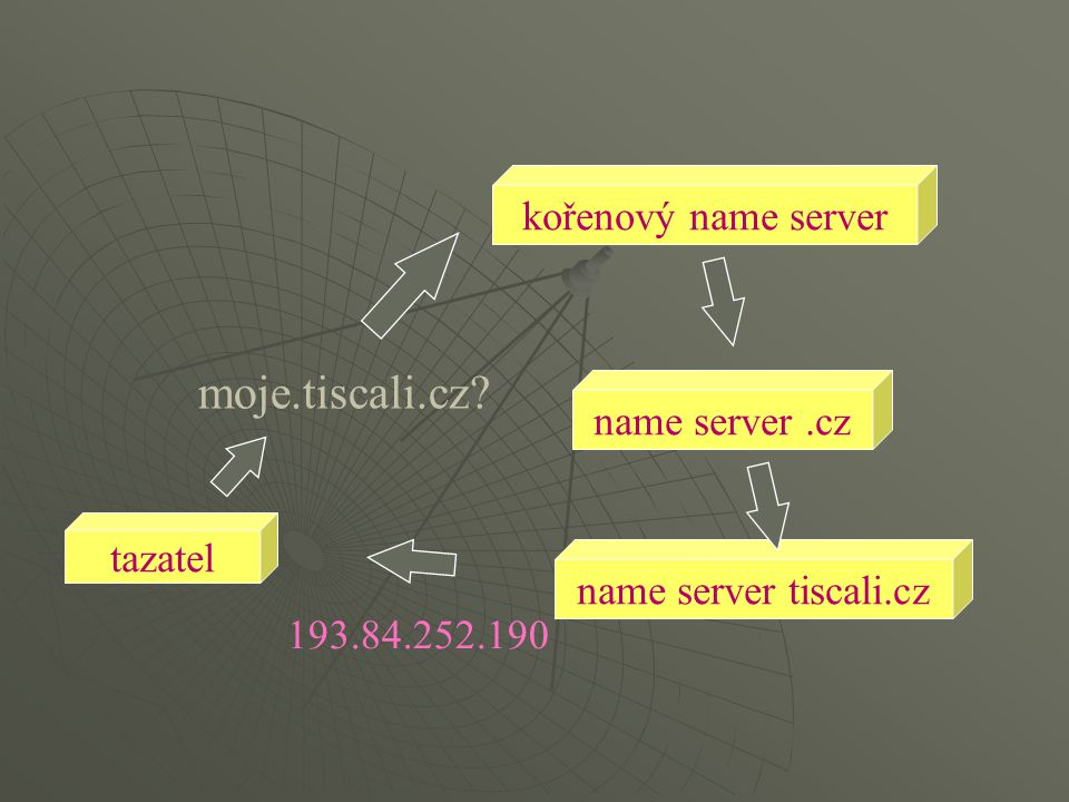 Skutečný způsob fungování  tazatel se neobrací hned na kořenový name server, ale na svůj nejbližší name server (bývá zadán v konfiguraci uzlu -tazatele)  tazatel může požadovat, aby případné další name servery kontaktoval sám oslovený name server (pokud nedokáže odpovědět sám), a zprostředkoval poskytnutí odpovědi ...