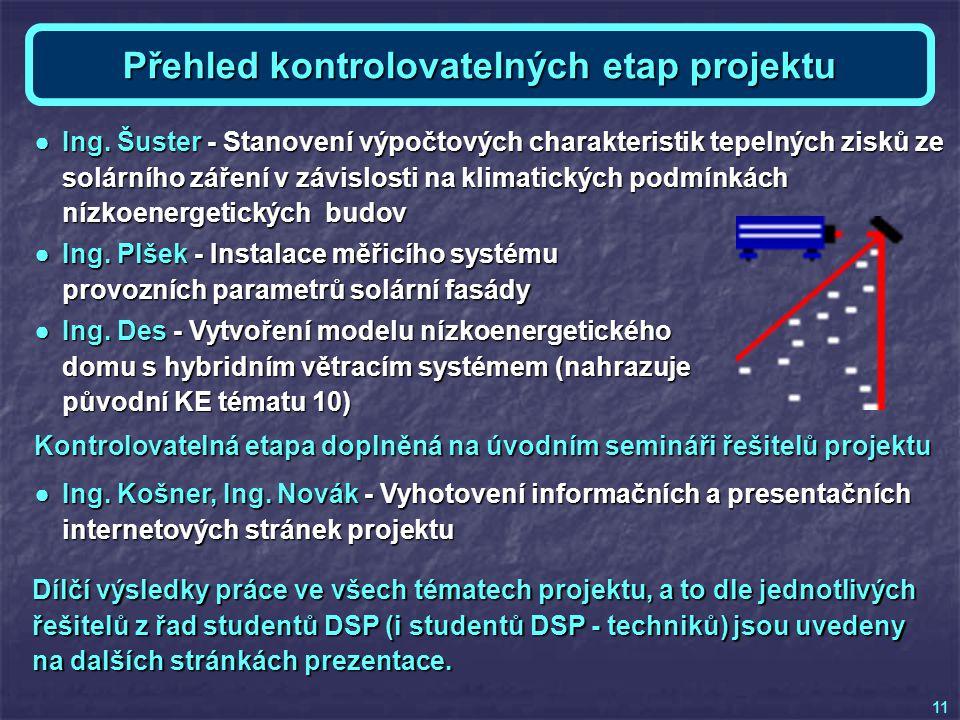 Přehled kontrolovatelných etap projektu ●Ing. Šuster - Stanovení výpočtových charakteristik tepelných zisků ze solárního záření v závislosti na klimat