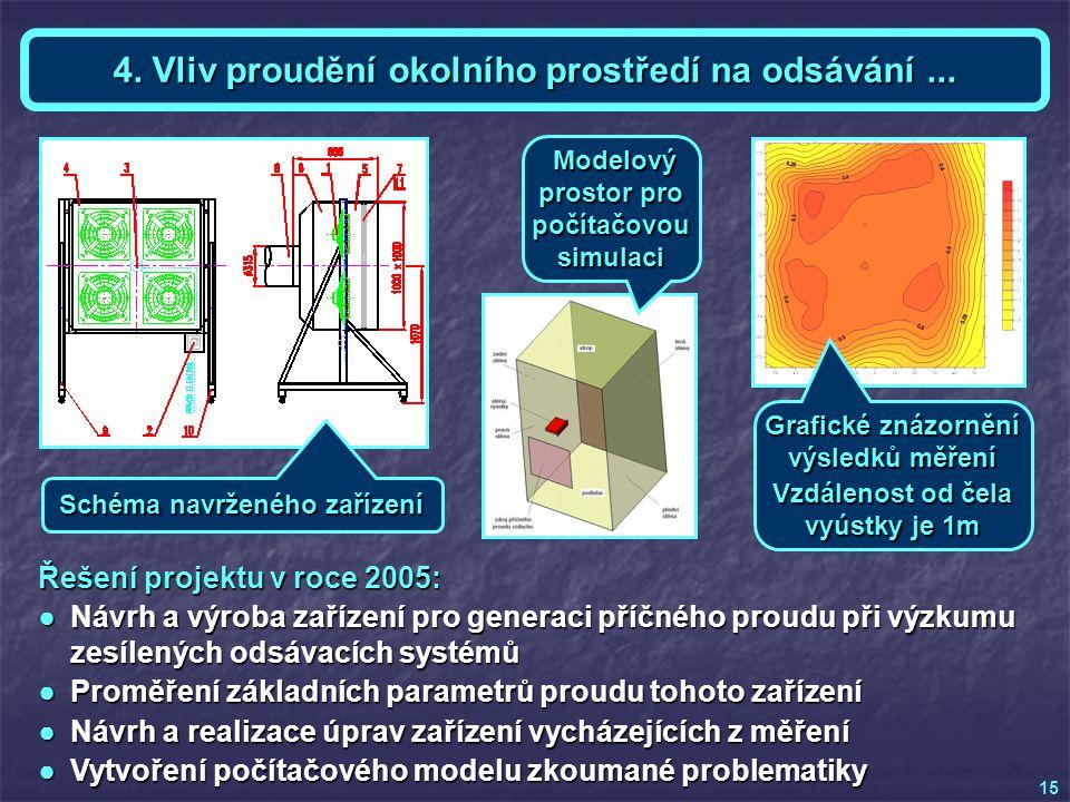 Téma 4 - Ing. Karel KRAJČA Řešení projektu v roce 2005: ●Návrh a výroba zařízení pro generaci příčného proudu při výzkumu zesílených odsávacích systém