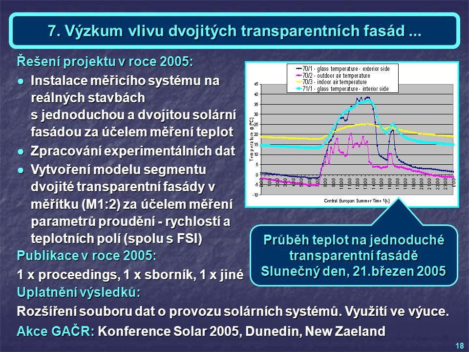 Akce GAČR: Konference Solar 2005, Dunedin, New Zaeland Téma 7 a KE - Ing. Dalibor PLŠEK Publikace v roce 2005: 1 x proceedings, 1 x sborník, 1 x jiné