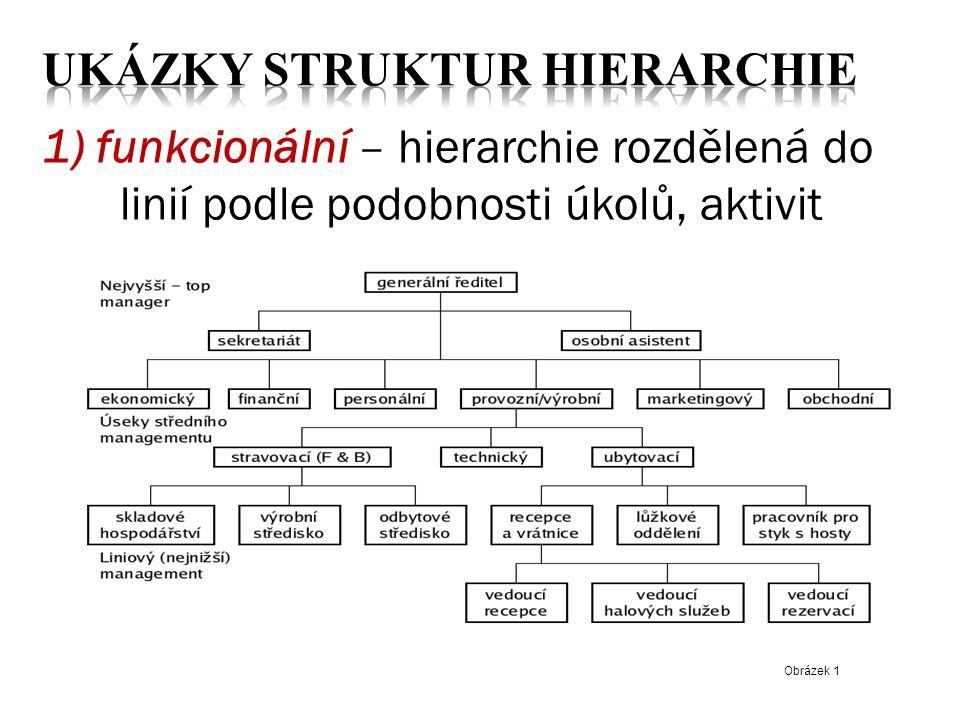 1) funkcionální – hierarchie rozdělená do linií podle podobnosti úkolů, aktivit Obrázek 1