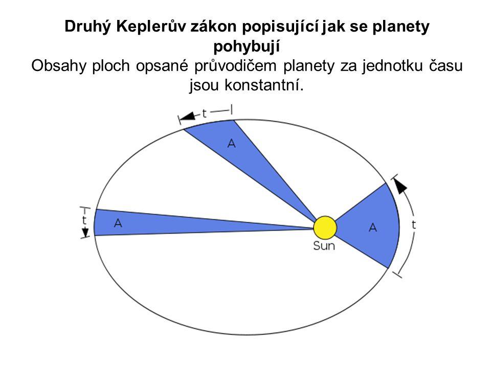 Druhý Keplerův zákon popisující jak se planety pohybují Obsahy ploch opsané průvodičem planety za jednotku času jsou konstantní.