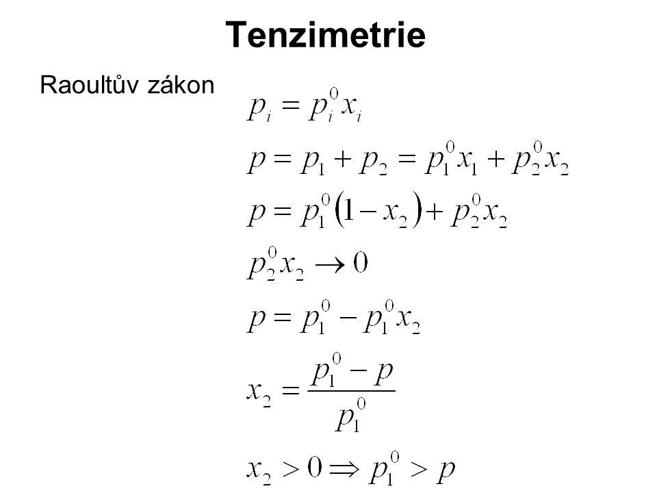 Tenzimetrie Raoultův zákon