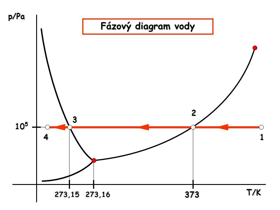 T/K p/Pa Fázový diagram vody 1 2 3 4 10 5 273,15373273,16