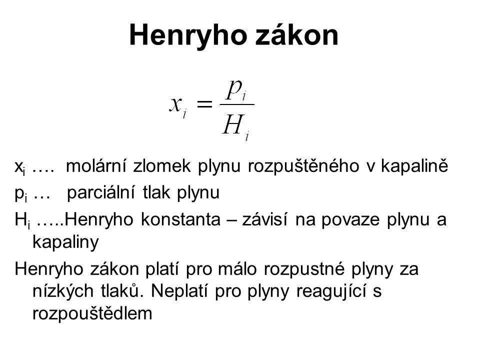 Henryho zákon x i …. molární zlomek plynu rozpuštěného v kapalině p i … parciální tlak plynu H i …..Henryho konstanta – závisí na povaze plynu a kapal