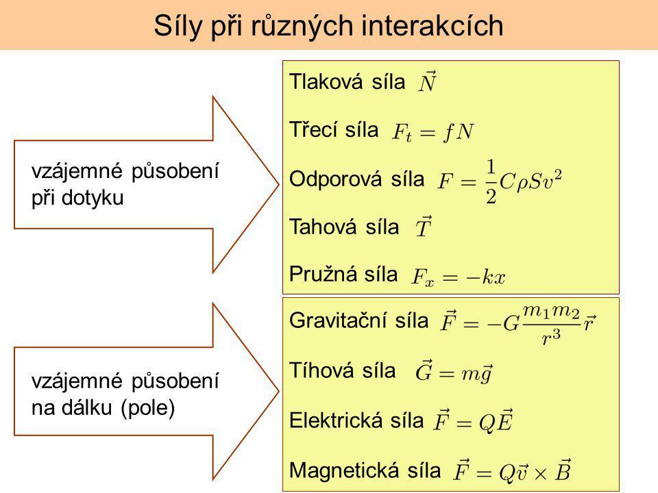 Síly při různých interakcích vzájemné působení při dotyku vzájemné působení na dálku (pole) Gravitační síla Tíhová síla Elektrická síla Magnetická síl