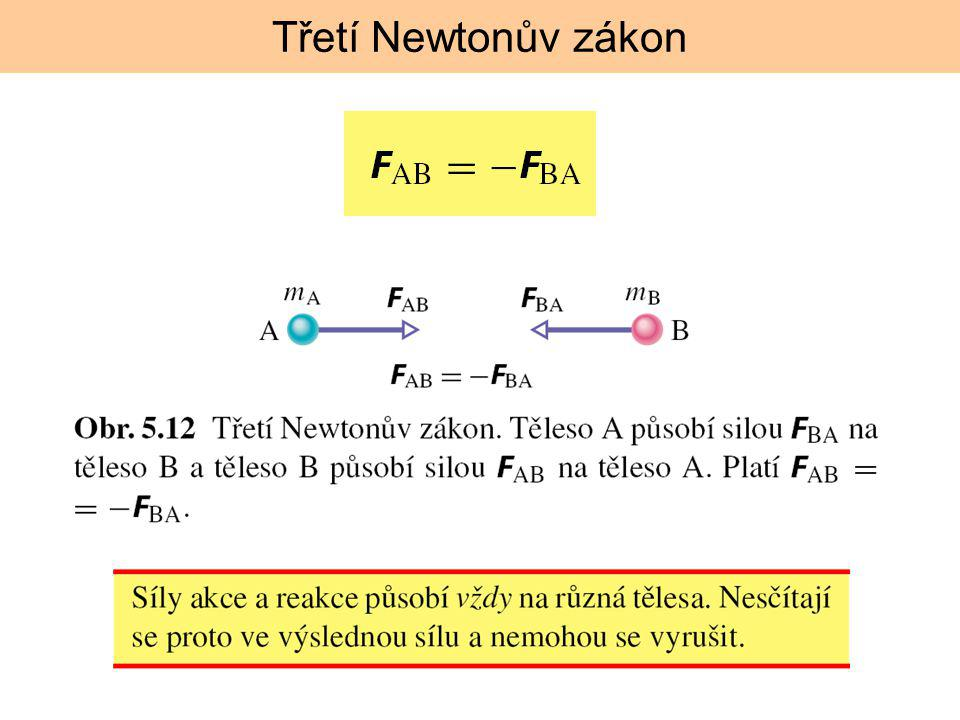 Třetí Newtonův zákon