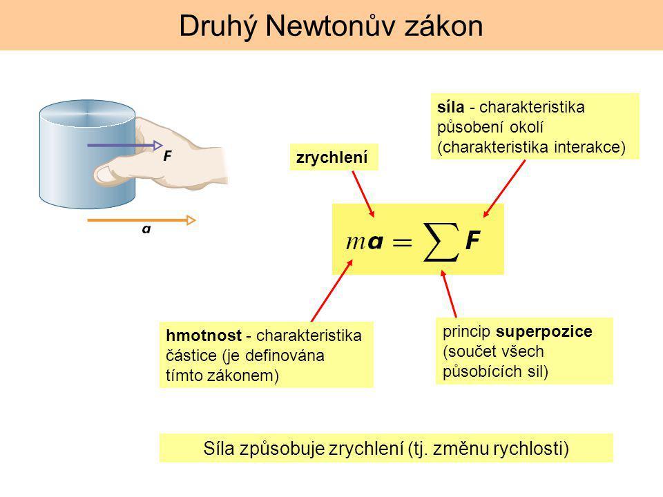 Druhý Newtonův zákon hmotnost - charakteristika částice (je definována tímto zákonem) síla - charakteristika působení okolí (charakteristika interakce