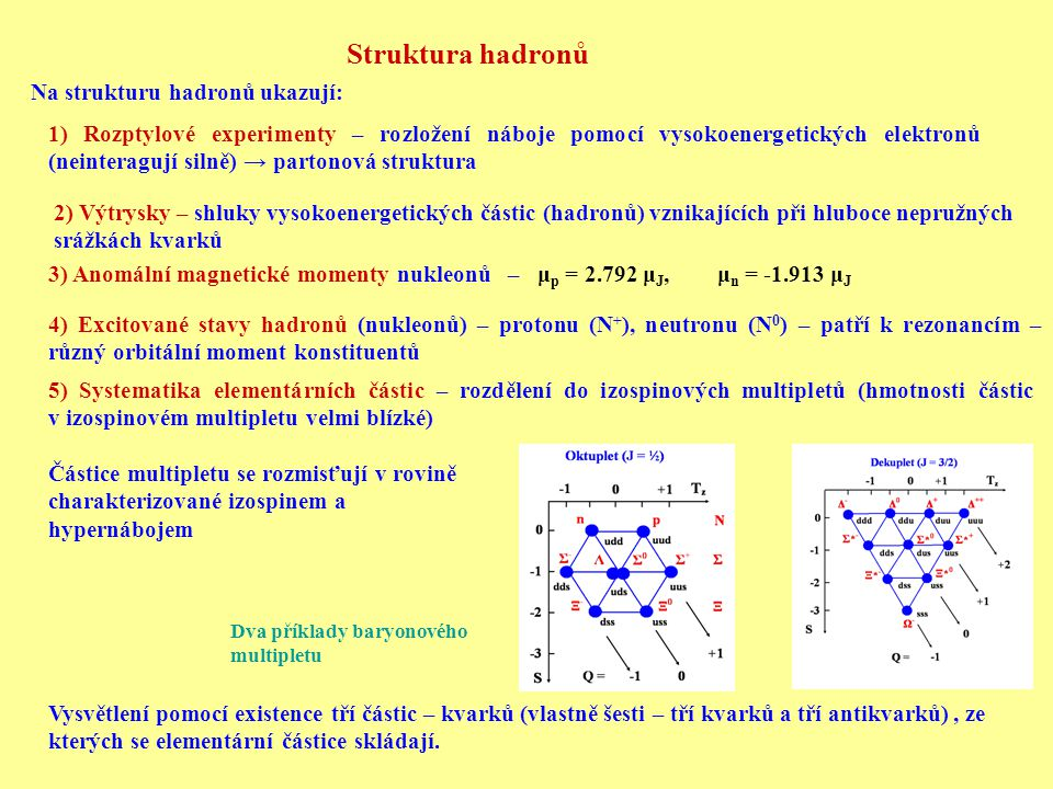 Struktura hadronů Na strukturu hadronů ukazují: 1) Rozptylové experimenty – rozložení náboje pomocí vysokoenergetických elektronů (neinteragují silně)