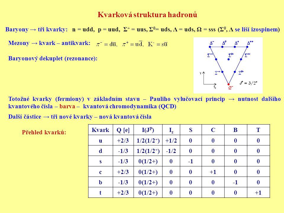 Kvarková struktura hadronů Baryony → tři kvarky: n = udd, p = uud, Σ + = uus, Σ 0 = uds, Λ = uds, Ω = sss (Σ 0, Λ se liší izospinem) Mezony → kvark –