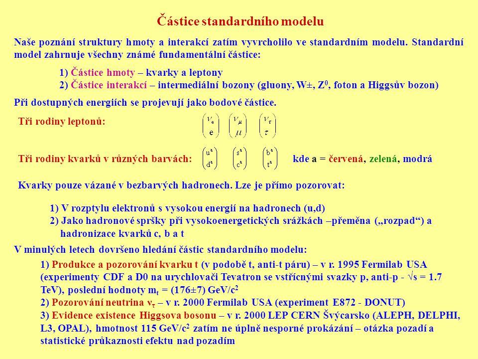 Částice standardního modelu Naše poznání struktury hmoty a interakcí zatím vyvrcholilo ve standardním modelu. Standardní model zahrnuje všechny známé