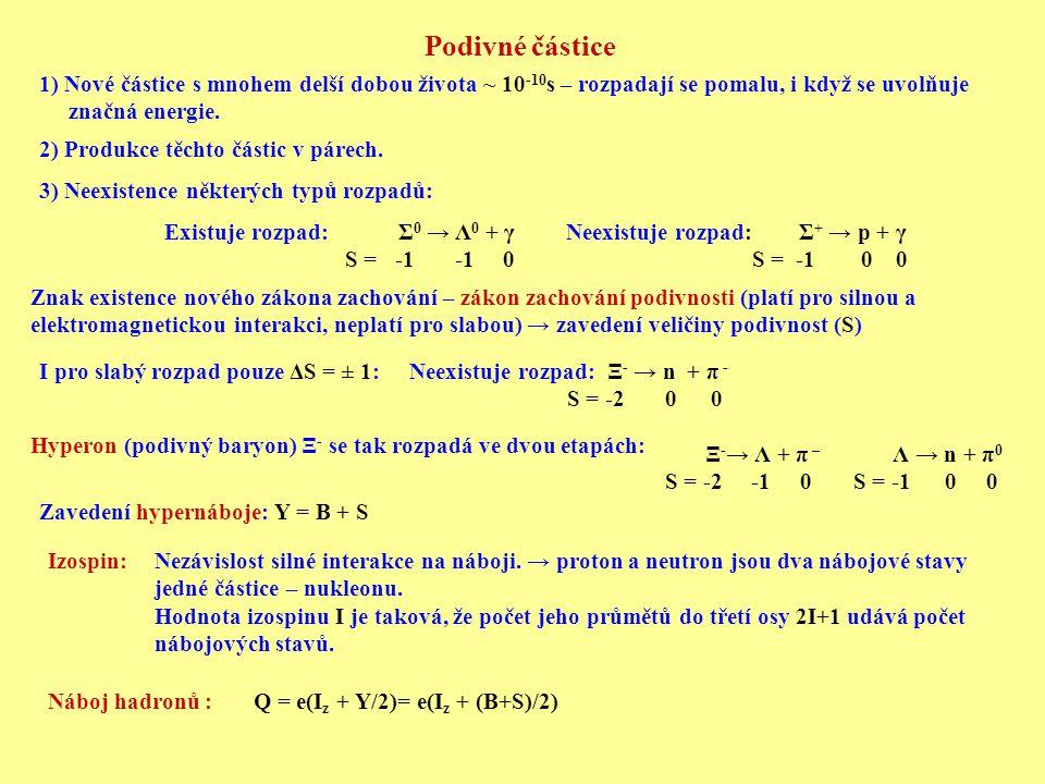 Podivné částice 1) Nové částice s mnohem delší dobou života ~ 10 -10 s – rozpadají se pomalu, i když se uvolňuje značná energie. 2) Produkce těchto čá