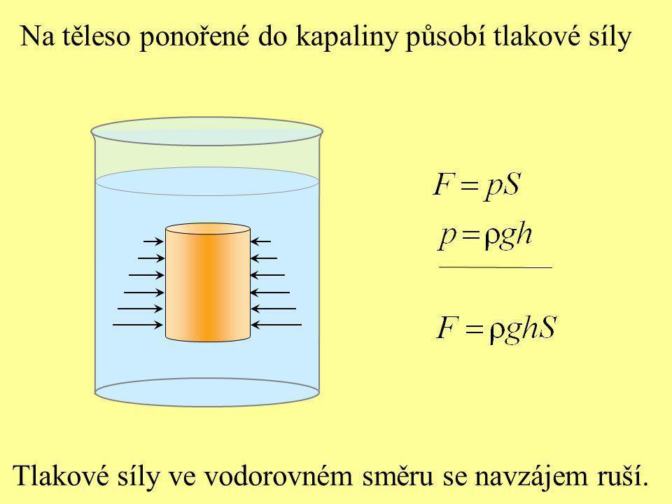 Na těleso ponořené do kapaliny působí tlakové síly Tlakové síly ve vodorovném směru se navzájem ruší.
