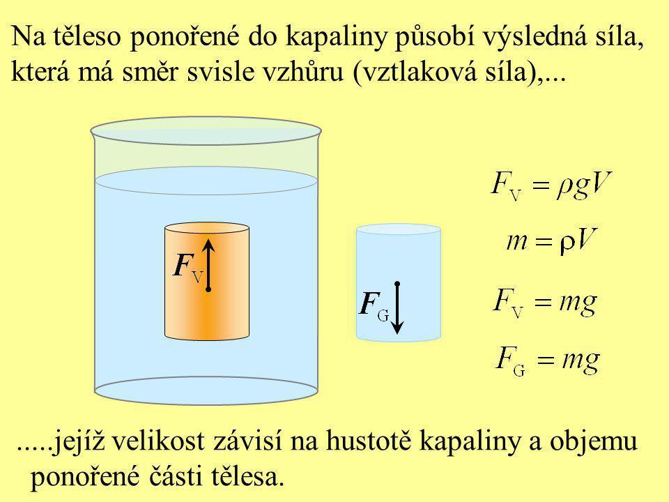 Archimedův zákon: Na těleso ponořené do kapaliny působí svisle vzhůru vztlaková hydrostatická síla, jejíž velikost závisí na hustotě kapaliny a objemu ponořené části tělesa  - hustota kapaliny V - objem ponořené části tělesa g - gravitační zrychlení