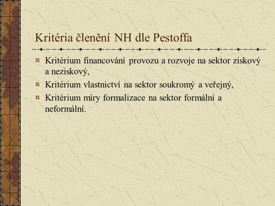 Kritéria členění NH dle Pestoffa Kritérium financování provozu a rozvoje na sektor ziskový a neziskový, Kritérium vlastnictví na sektor soukromý a veř