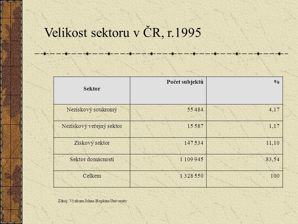 Sektor Počet subjektů% Neziskový soukromý55 4844,17 Neziskový veřejný sektor15 5871,17 Ziskový sektor147 53411,10 Sektor domácností1 109 94583,54 Celk
