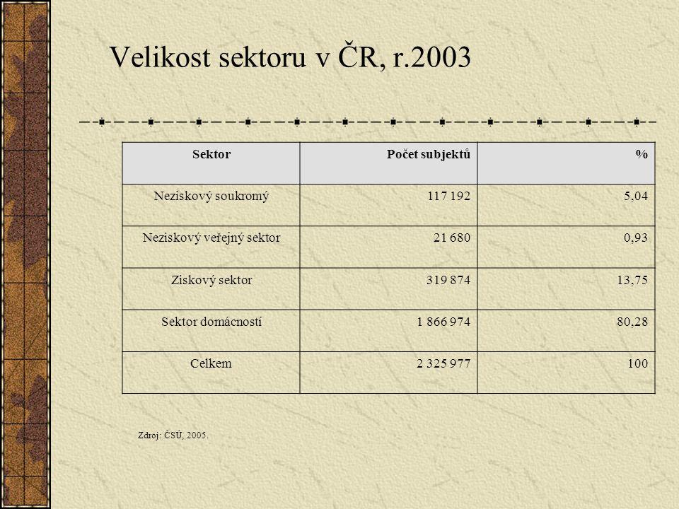 Velikost sektoru v ČR, r.2003 SektorPočet subjektů% Neziskový soukromý117 1925,04 Neziskový veřejný sektor21 6800,93 Ziskový sektor319 87413,75 Sektor